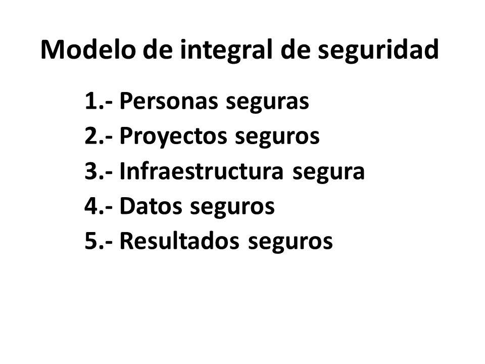 Modelo de integral de seguridad 1.- Personas seguras 2.- Proyectos seguros 3.- Infraestructura segura 4.- Datos seguros 5.- Resultados seguros