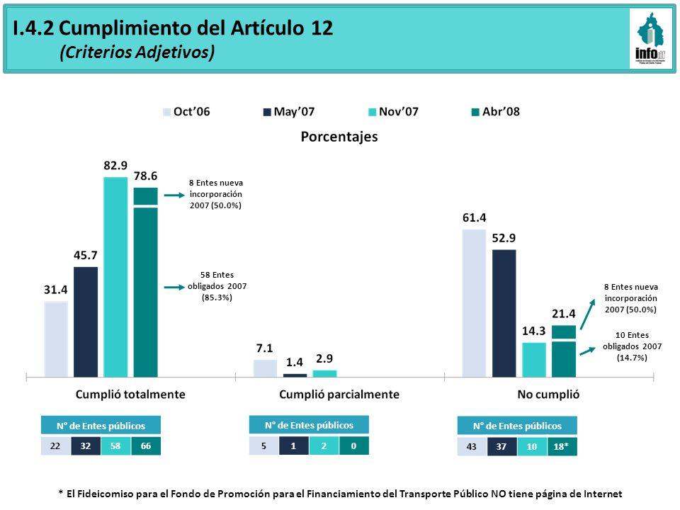 I.4.2 Cumplimiento del Artículo 12 (Criterios Adjetivos) N° de Entes públicos 22325866 N° de Entes públicos 5120 43371018* * El Fideicomiso para el Fondo de Promoción para el Financiamiento del Transporte Público NO tiene página de Internet 58 Entes obligados 2007 (85.3%) 8 Entes nueva incorporación 2007 (50.0%) 10 Entes obligados 2007 (14.7%) 8 Entes nueva incorporación 2007 (50.0%)