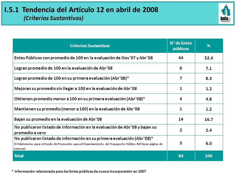 I.5.1 Tendencia del Artículo 12 en abril de 2008 (Criterios Sustantivos) Criterios Sustantivos N° de Entes públicos % Entes Públicos con promedio de 1
