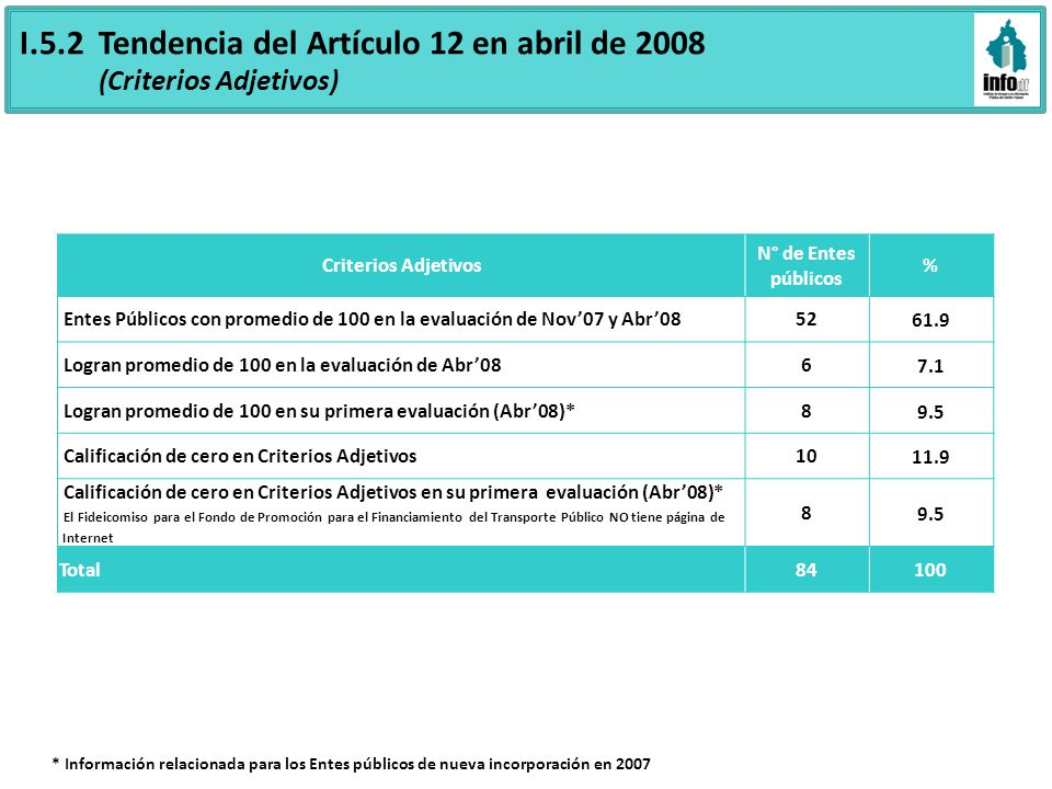 Criterios Adjetivos N° de Entes públicos % Entes Públicos con promedio de 100 en la evaluación de Nov07 y Abr085261.9 Logran promedio de 100 en la eva