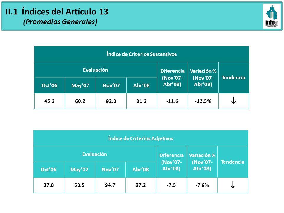 II.1 Índices del Artículo 13 (Promedios Generales) Índice de Criterios Sustantivos Evaluación Diferencia (Nov07- Abr08) Variación % (Nov07- Abr08) Tendencia Oct06May07Nov07Abr08 45.260.292.881.2-11.6-12.5% Índice de Criterios Adjetivos Evaluación Diferencia (Nov07- Abr08) Variación % (Nov07- Abr08) Tendencia Oct06May07Nov07Abr08 37.858.594.787.2-7.5-7.9%