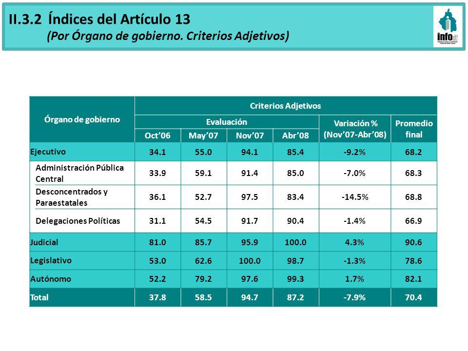 II.3.2 Índices del Artículo 13 (Por Órgano de gobierno. Criterios Adjetivos) Órgano de gobierno Criterios Adjetivos Evaluación Variación % (Nov07-Abr0