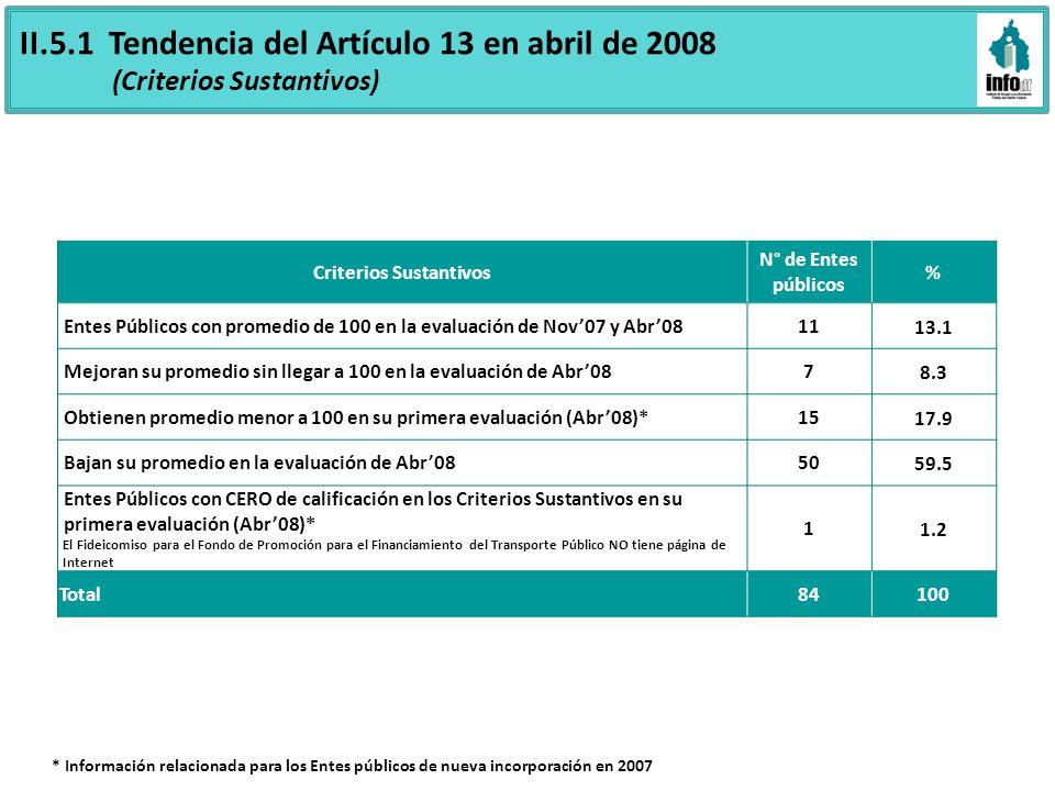 II.5.1 Tendencia del Artículo 13 en abril de 2008 (Criterios Sustantivos) Criterios Sustantivos N° de Entes públicos % Entes Públicos con promedio de 100 en la evaluación de Nov07 y Abr081113.1 Mejoran su promedio sin llegar a 100 en la evaluación de Abr0878.3 Obtienen promedio menor a 100 en su primera evaluación (Abr08)*1517.9 Bajan su promedio en la evaluación de Abr085059.5 Entes Públicos con CERO de calificación en los Criterios Sustantivos en su primera evaluación (Abr08)* El Fideicomiso para el Fondo de Promoción para el Financiamiento del Transporte Público NO tiene página de Internet 11.2 Total84100 * Información relacionada para los Entes públicos de nueva incorporación en 2007