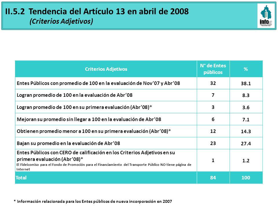 Criterios Adjetivos N° de Entes públicos % Entes Públicos con promedio de 100 en la evaluación de Nov07 y Abr083238.1 Logran promedio de 100 en la eva