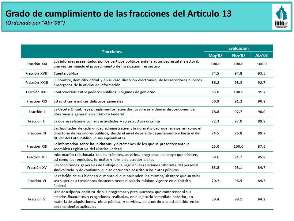Grado de cumplimiento de las fracciones del Artículo 13 (Ordenado por Abr08) Fracciones Evaluación May07Nov07Abr08 Fracción XXI Los informes presentad