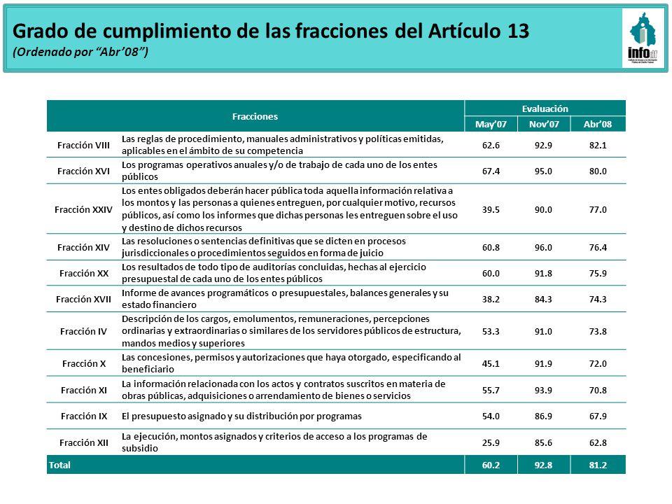 Grado de cumplimiento de las fracciones del Artículo 13 (Ordenado por Abr08) Fracciones Evaluación May07Nov07Abr08 Fracción VIII Las reglas de procedi