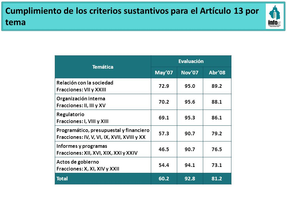 Cumplimiento de los criterios sustantivos para el Artículo 13 por tema Temática Evaluación May07Nov07Abr08 Relación con la sociedad Fracciones: VII y