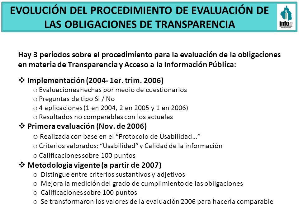 EVOLUCIÓN DEL PROCEDIMIENTO DE EVALUACIÓN DE LAS OBLIGACIONES DE TRANSPARENCIA Hay 3 periodos sobre el procedimiento para la evaluación de la obligaci