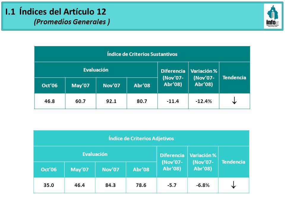 I.1 Índices del Artículo 12 (Promedios Generales ) Índice de Criterios Sustantivos Evaluación Diferencia (Nov07- Abr08) Variación % (Nov07- Abr08) Tendencia Oct06May07Nov07Abr08 46.860.792.180.7-11.4-12.4% Índice de Criterios Adjetivos Evaluación Diferencia (Nov07- Abr08) Variación % (Nov07- Abr08) Tendencia Oct06May07Nov07Abr08 35.046.484.378.6-5.7-6.8%