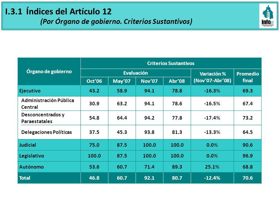 I.3.1 Índices del Artículo 12 (Por Órgano de gobierno. Criterios Sustantivos) Órgano de gobierno Criterios Sustantivos Evaluación Variación % (Nov07-A