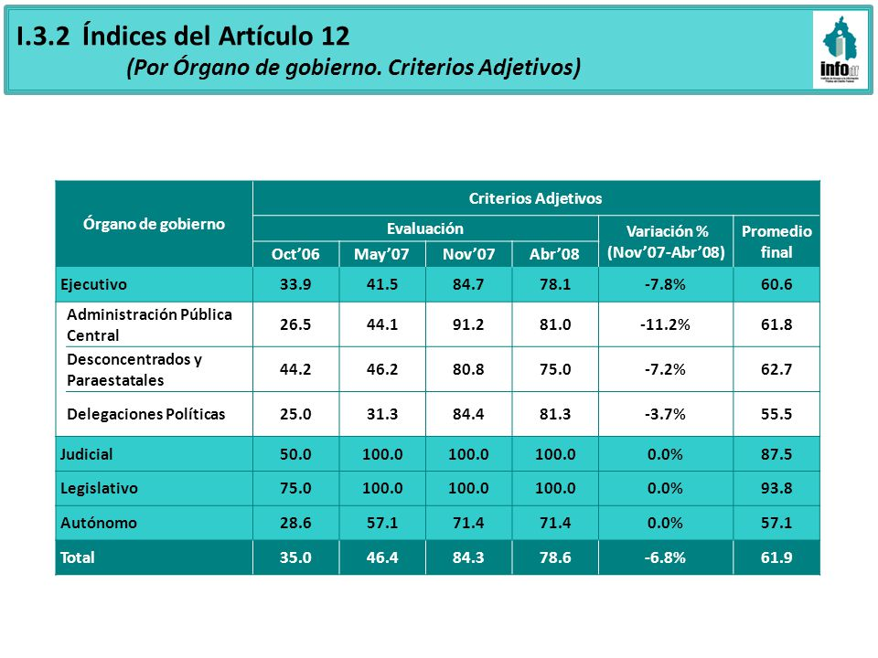 I.4.1 Cumplimiento del Artículo 12 (Criterios Sustantivos) N° de Entes públicos 18276057 N° de Entes públicos 2629820 N° de Entes públicos 261427* * El Fideicomiso para el Fondo de Promoción para el Financiamiento del Transporte Público NO tiene página de Internet 50 Entes obligados 2007 (73.5%) 7 Entes nueva incorporación 2007 (43.8%) 16 Entes obligados 2007 (23.5%) 4 Entes nueva incorporación 2007 (25.0%) 2Entes obligados 2007 (2.9%) 5 Entes nueva incorporación 2007 (31.3%)
