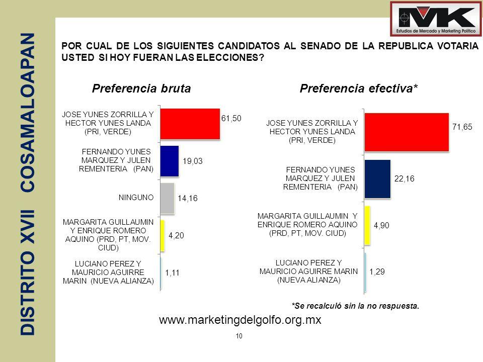 www.marketingdelgolfo.org.mx DISTRITO XVII COSAMALOAPAN 10 POR CUAL DE LOS SIGUIENTES CANDIDATOS AL SENADO DE LA REPUBLICA VOTARIA USTED SI HOY FUERAN LAS ELECCIONES.