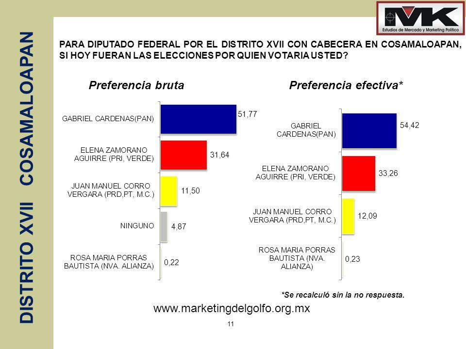 www.marketingdelgolfo.org.mx DISTRITO XVII COSAMALOAPAN 11 PARA DIPUTADO FEDERAL POR EL DISTRITO XVII CON CABECERA EN COSAMALOAPAN, SI HOY FUERAN LAS ELECCIONES POR QUIEN VOTARIA USTED.