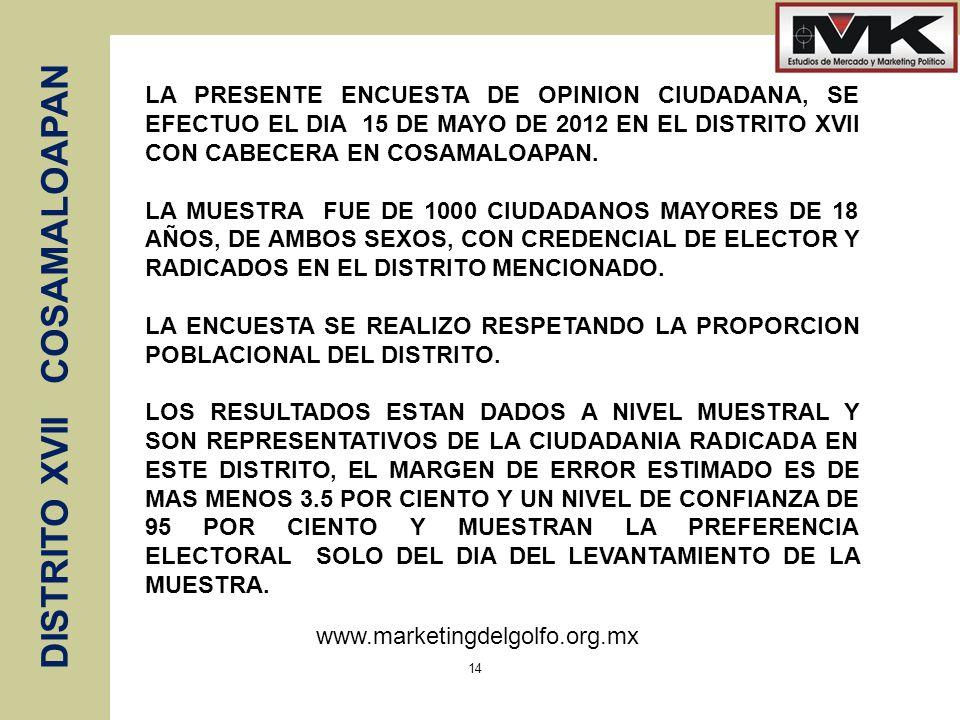 www.marketingdelgolfo.org.mx DISTRITO XVII COSAMALOAPAN 14 LA PRESENTE ENCUESTA DE OPINION CIUDADANA, SE EFECTUO EL DIA 15 DE MAYO DE 2012 EN EL DISTRITO XVII CON CABECERA EN COSAMALOAPAN.