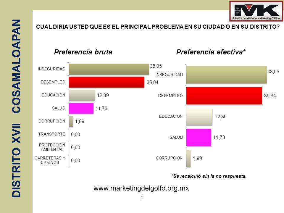 www.marketingdelgolfo.org.mx DISTRITO XVII COSAMALOAPAN 5 CUAL DIRIA USTED QUE ES EL PRINCIPAL PROBLEMA EN SU CIUDAD O EN SU DISTRITO? *Se recalculó s
