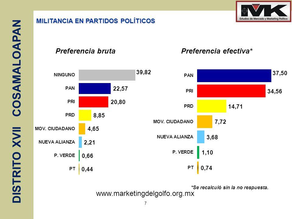 www.marketingdelgolfo.org.mx DISTRITO XVII COSAMALOAPAN 7 MILITANCIA EN PARTIDOS POLÍTICOS *Se recalculó sin la no respuesta. Preferencia brutaPrefere