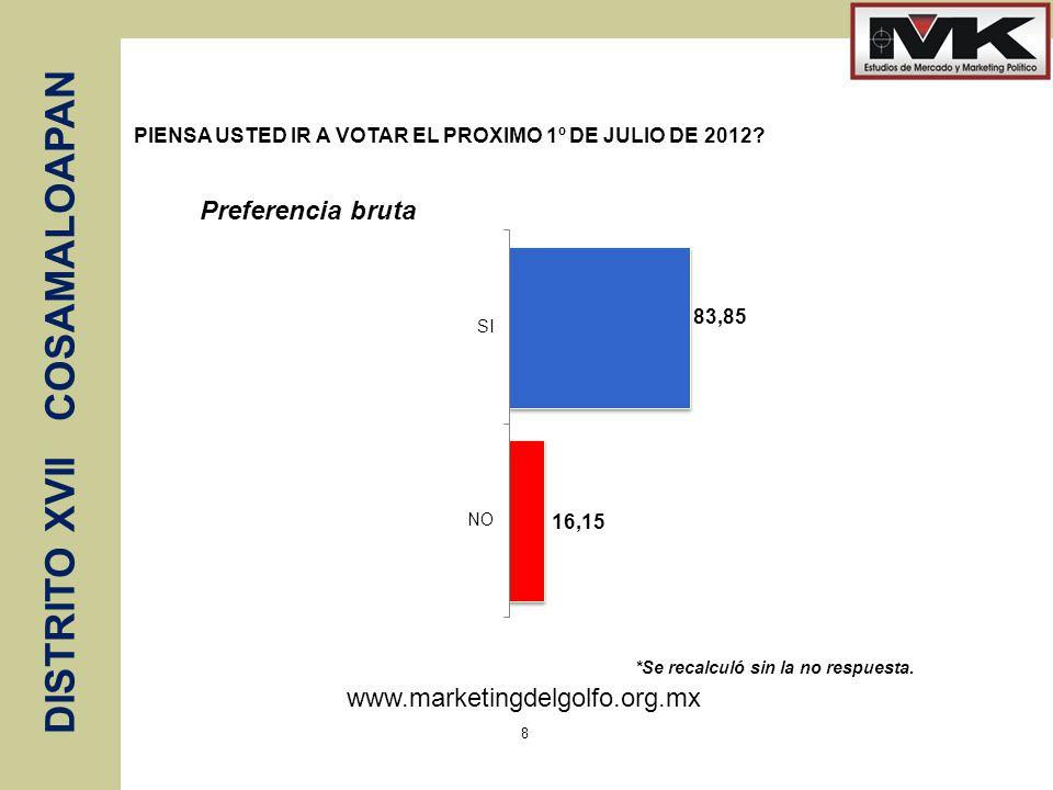 www.marketingdelgolfo.org.mx DISTRITO XVII COSAMALOAPAN 8 PIENSA USTED IR A VOTAR EL PROXIMO 1º DE JULIO DE 2012? *Se recalculó sin la no respuesta. P