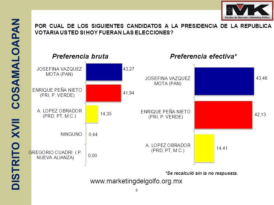 www.marketingdelgolfo.org.mx DISTRITO XVII COSAMALOAPAN 9 POR CUAL DE LOS SIGUIENTES CANDIDATOS A LA PRESIDENCIA DE LA REPUBLICA VOTARIA USTED SI HOY FUERAN LAS ELECCIONES.