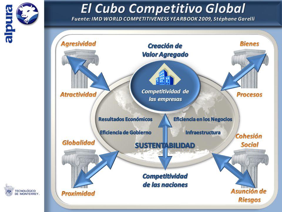 Competitividad de las empresas