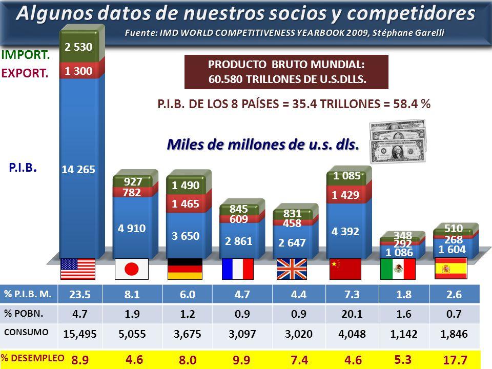 P.I.B. EXPORT. IMPORT. PRODUCTO BRUTO MUNDIAL: 60.580 TRILLONES DE U.S.DLLS.