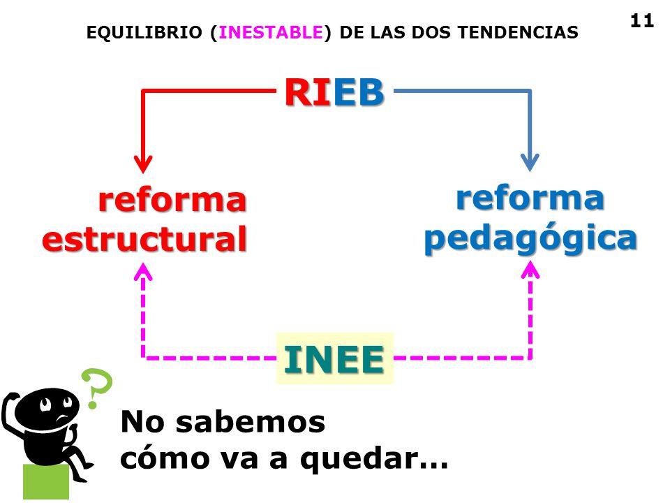 RIEB reformaestructural reformapedagógica INEE EQUILIBRIO (INESTABLE) DE LAS DOS TENDENCIAS 11 No sabemos cómo va a quedar…