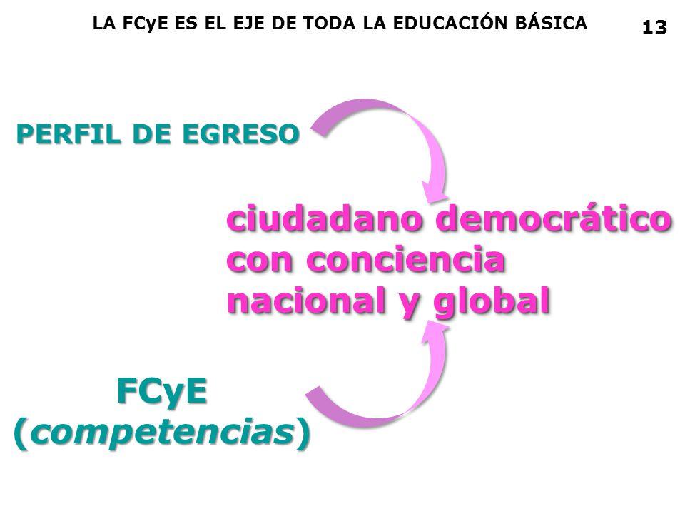 PERFIL DE EGRESO FCyE (competencias) ciudadano democrático con conciencia nacional y global ciudadano democrático con conciencia nacional y global LA