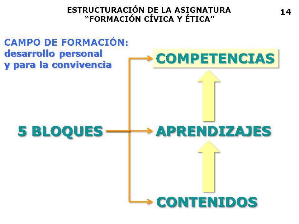 COMPETENCIASCOMPETENCIAS APRENDIZAJESAPRENDIZAJES 5 BLOQUES CONTENIDOSCONTENIDOS ESTRUCTURACIÓN DE LA ASIGNATURA FORMACIÓN CÍVICA Y ÉTICA CAMPO DE FOR