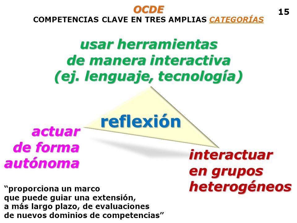 usar herramientas de manera interactiva (ej. lenguaje, tecnología) actuar de forma autónoma interactuar en grupos heterogéneos reflexión OCDE COMPETEN