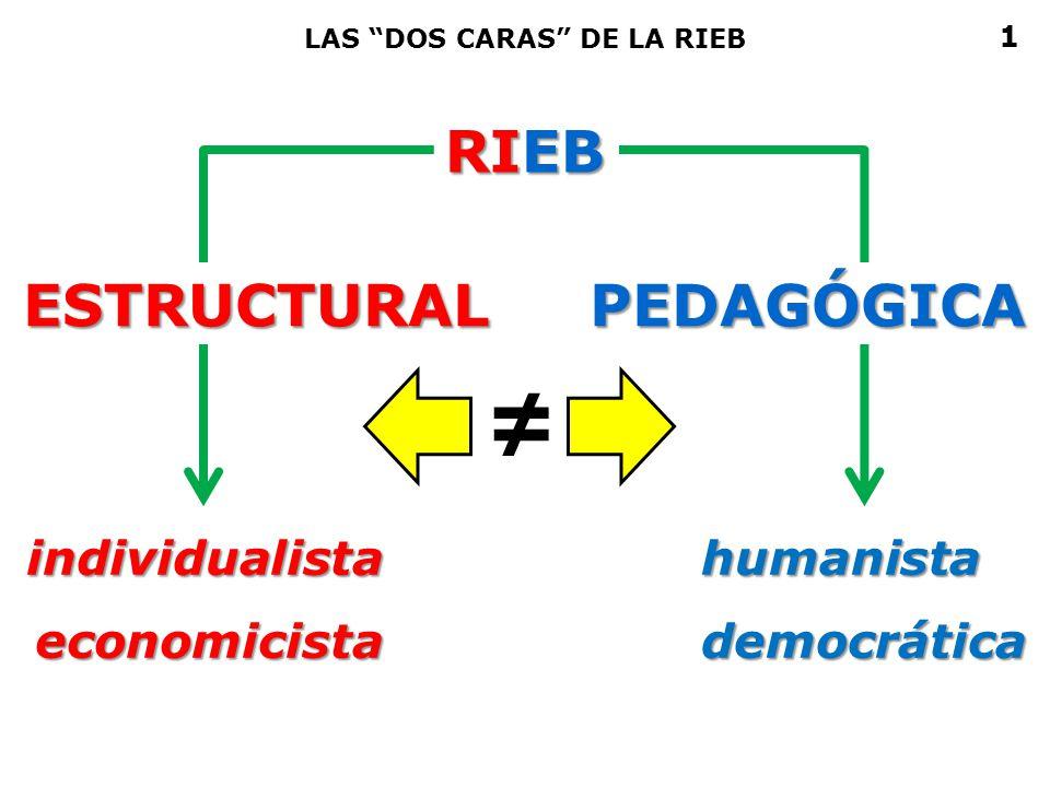 RIEB LAS DOS CARAS DE LA RIEB individualistaeconomicistahumanistademocrática ESTRUCTURALPEDAGÓGICA 1