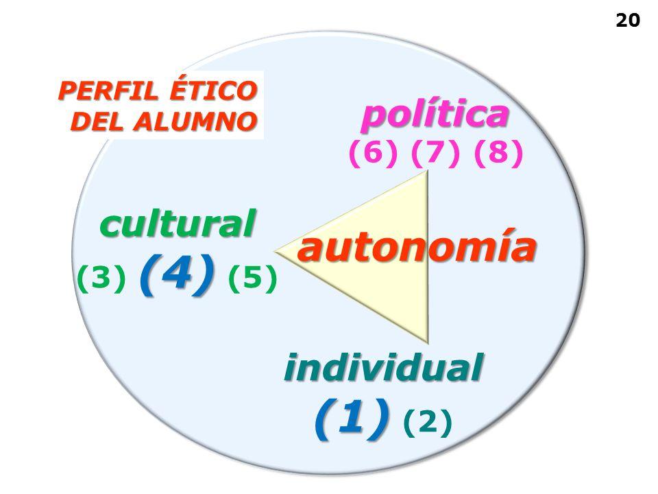 individual (1) (1) (2) cultural (4) (3) (4) (5) política (6) (7) (8) autonomía 20 PERFIL ÉTICO DEL ALUMNO