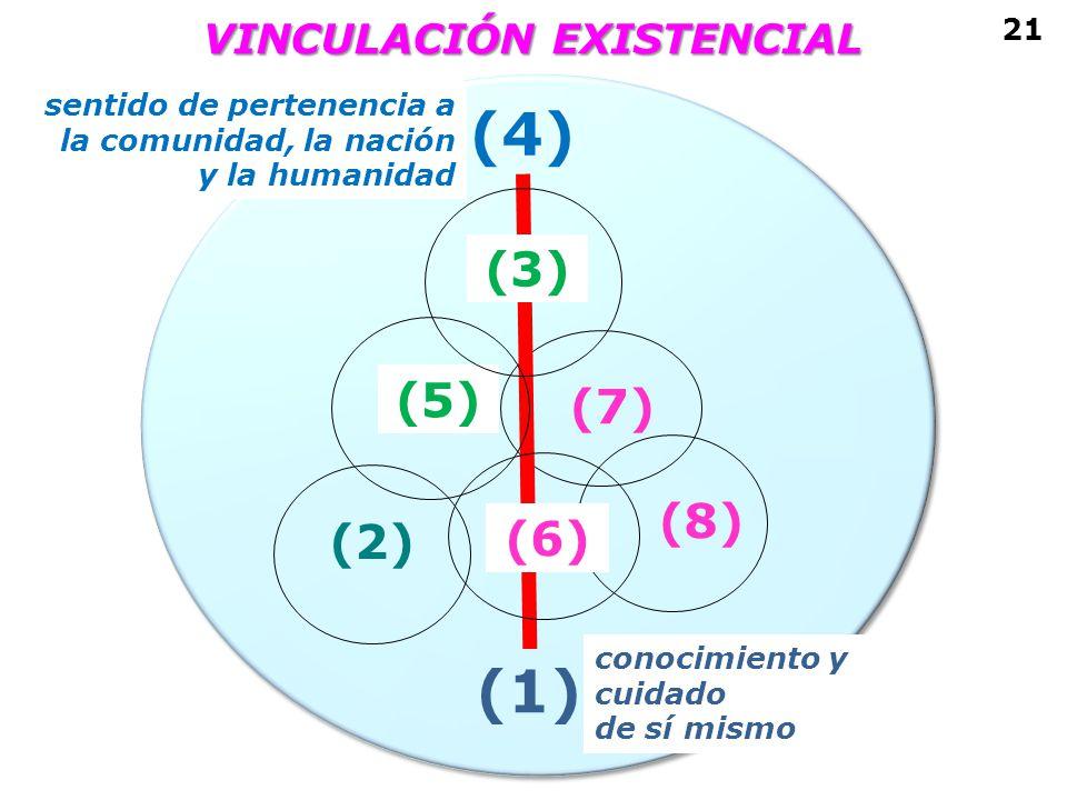 (2) (1) (4) (7) (8) VINCULACIÓN EXISTENCIAL 21 (5) conocimiento y cuidado de sí mismo (3) (6) sentido de pertenencia a la comunidad, la nación y la hu