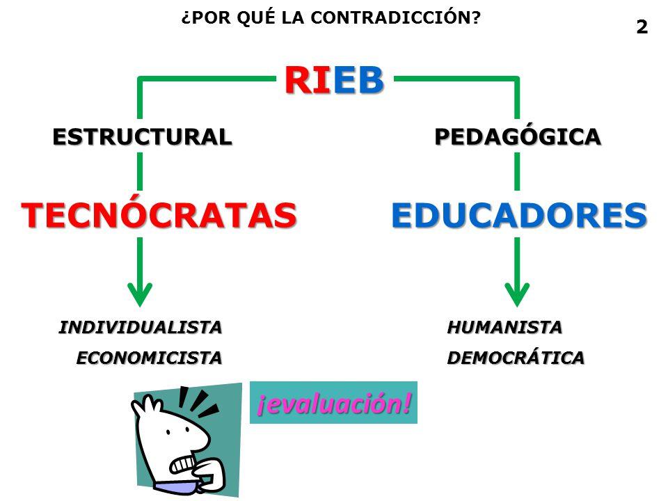 RIEB ¿POR QUÉ LA CONTRADICCIÓN? INDIVIDUALISTAECONOMICISTAHUMANISTADEMOCRÁTICA TECNÓCRATASEDUCADORES ESTRUCTURALPEDAGÓGICA ¡evaluación! 2