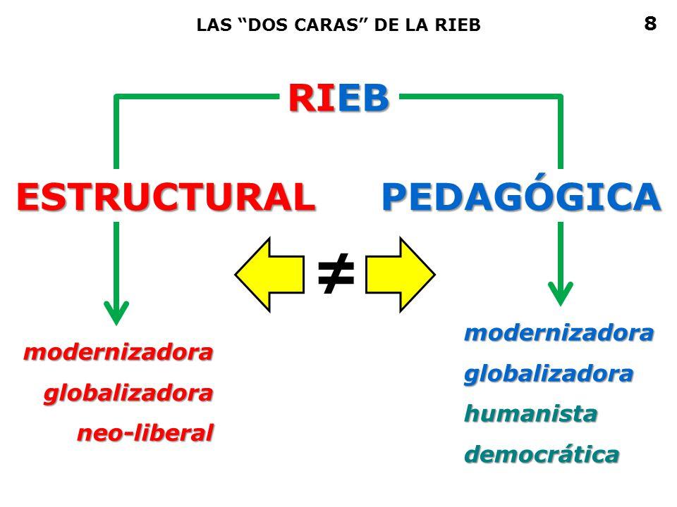 RIEB LAS DOS CARAS DE LA RIEB modernizadoraglobalizadoraneo-liberal modernizadoraglobalizadorahumanistademocrática ESTRUCTURALPEDAGÓGICA 8