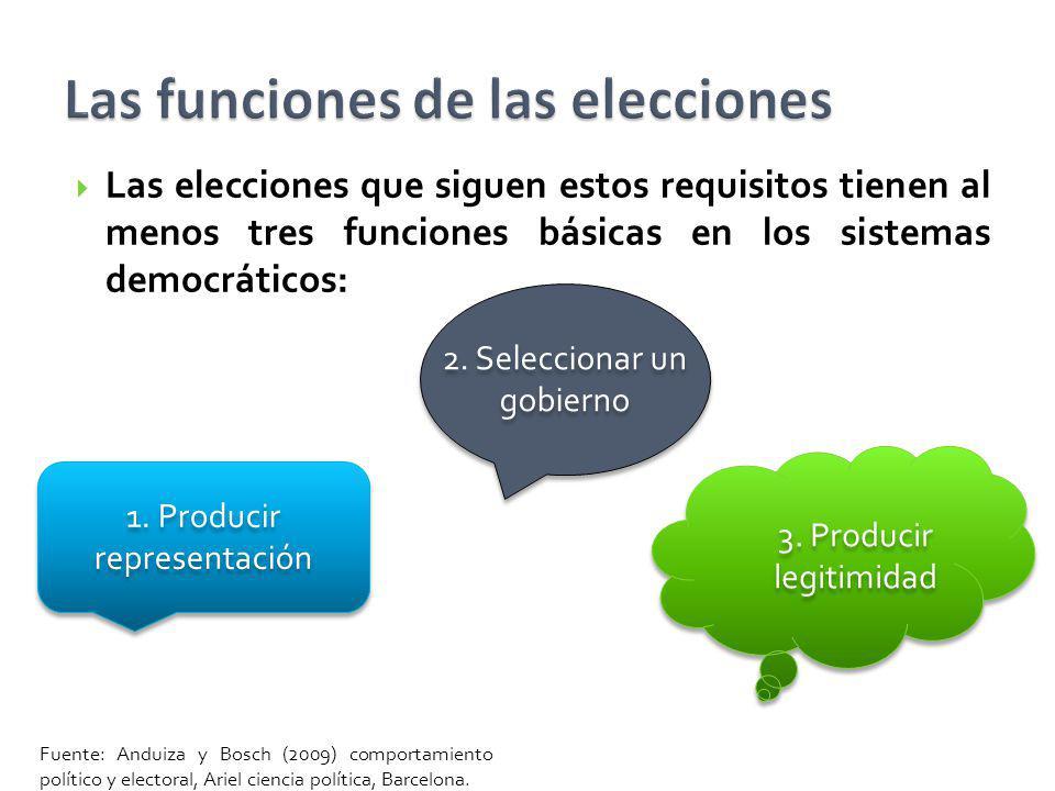 Las elecciones que siguen estos requisitos tienen al menos tres funciones básicas en los sistemas democráticos: 1. Producir representación 2. Seleccio