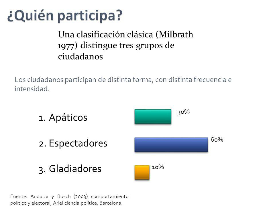 Una clasificación clásica (Milbrath 1977) distingue tres grupos de ciudadanos 1.Apáticos 2.Espectadores 3.Gladiadores 30% 60% 10% Los ciudadanos parti