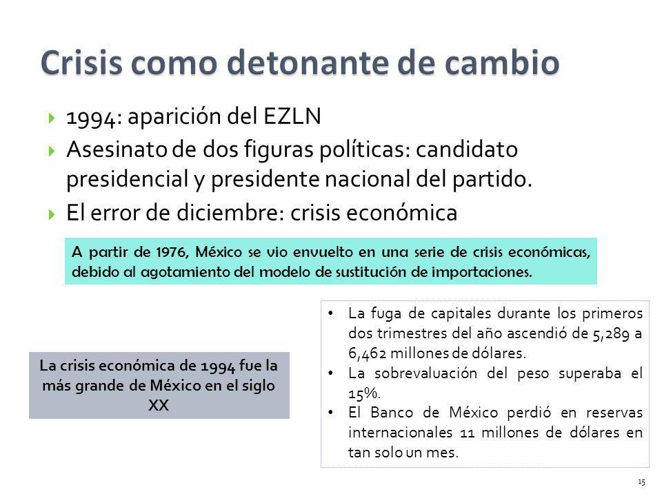 1994: aparición del EZLN Asesinato de dos figuras políticas: candidato presidencial y presidente nacional del partido. El error de diciembre: crisis e