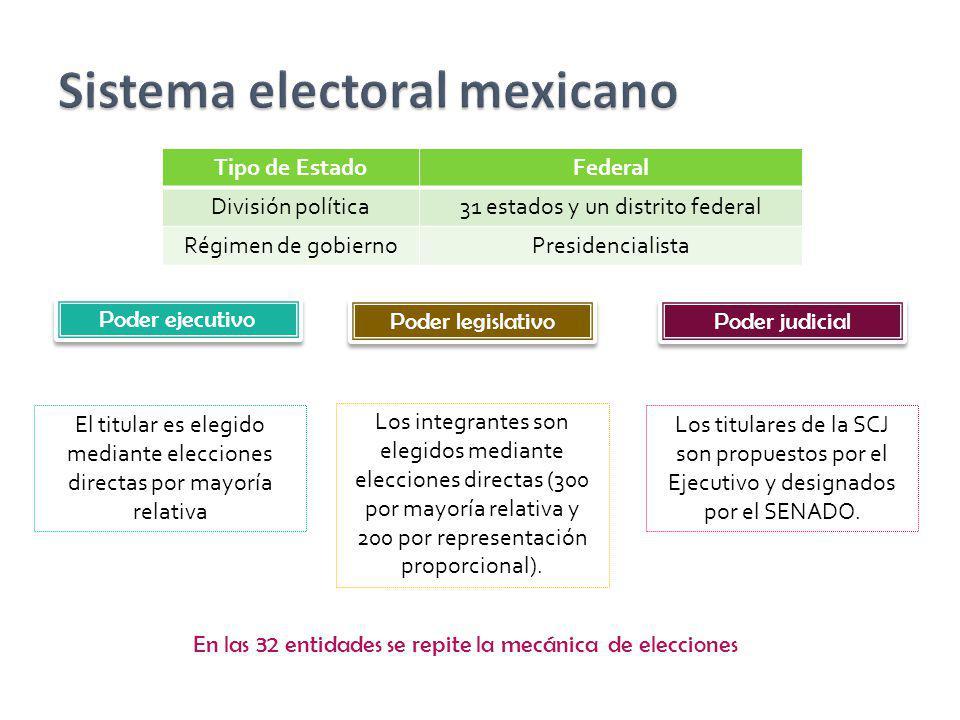 Tipo de EstadoFederal División política31 estados y un distrito federal Régimen de gobiernoPresidencialista Poder ejecutivo El titular es elegido medi