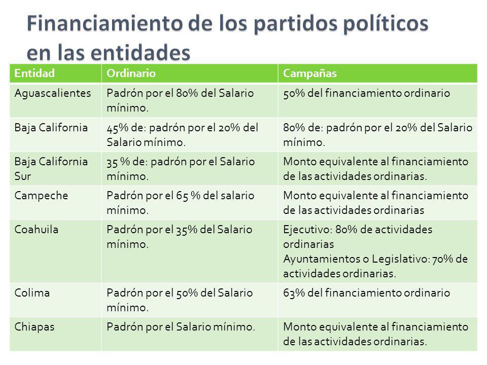EntidadOrdinarioCampañas AguascalientesPadrón por el 80% del Salario mínimo. 50% del financiamiento ordinario Baja California45% de: padrón por el 20%