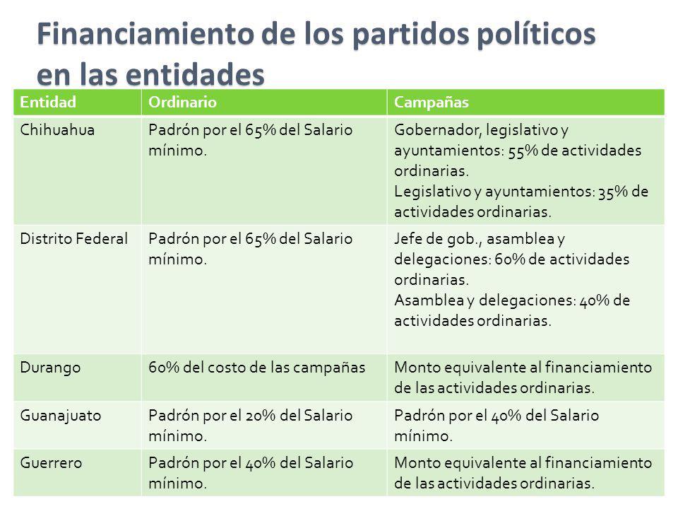 Financiamiento de los partidos políticos en las entidades EntidadOrdinarioCampañas ChihuahuaPadrón por el 65% del Salario mínimo. Gobernador, legislat