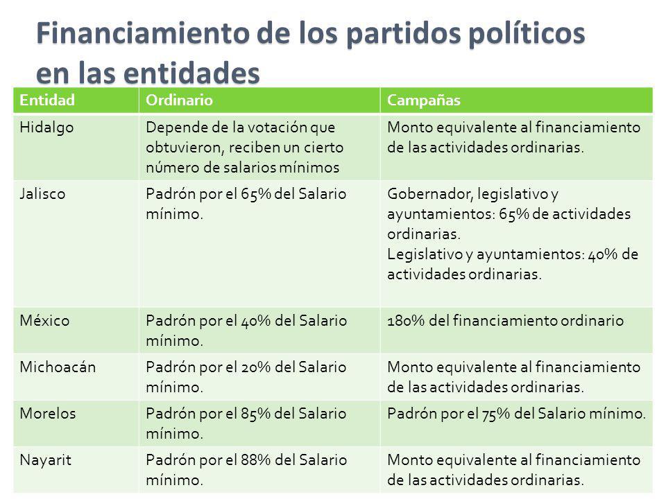 Financiamiento de los partidos políticos en las entidades EntidadOrdinarioCampañas HidalgoDepende de la votación que obtuvieron, reciben un cierto núm