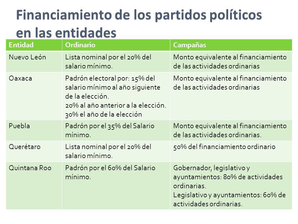 Financiamiento de los partidos políticos en las entidades EntidadOrdinarioCampañas Nuevo LeónLista nominal por el 20% del salario mínimo. Monto equiva