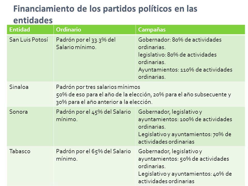 Financiamiento de los partidos políticos en las entidades EntidadOrdinarioCampañas San Luis PotosíPadrón por el 33.3% del Salario mínimo. Gobernador: