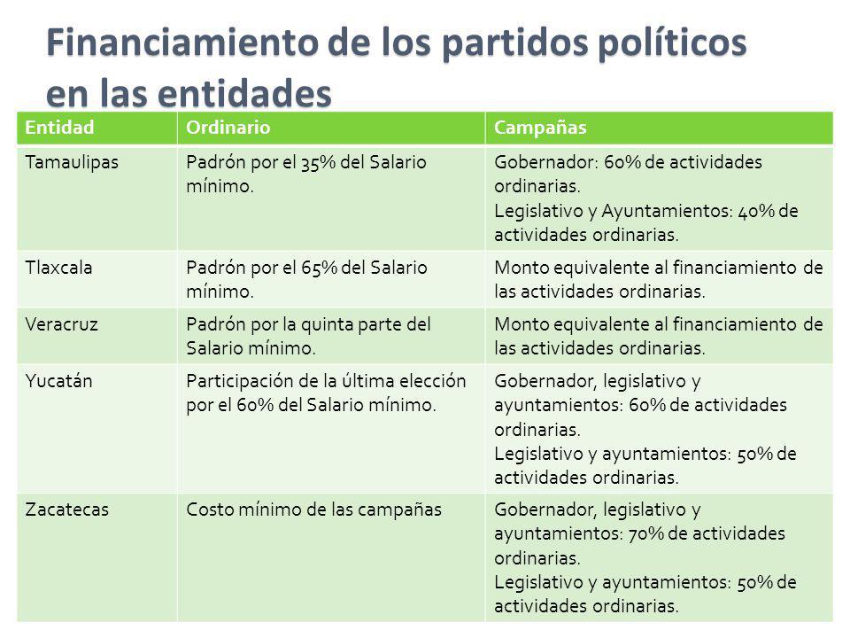 Financiamiento de los partidos políticos en las entidades EntidadOrdinarioCampañas TamaulipasPadrón por el 35% del Salario mínimo. Gobernador: 60% de