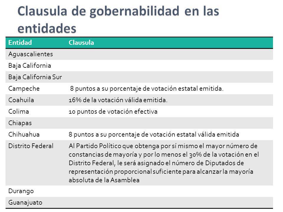 EntidadClausula Aguascalientes Baja California Baja California Sur Campeche 8 puntos a su porcentaje de votación estatal emitida. Coahuila16% de la vo