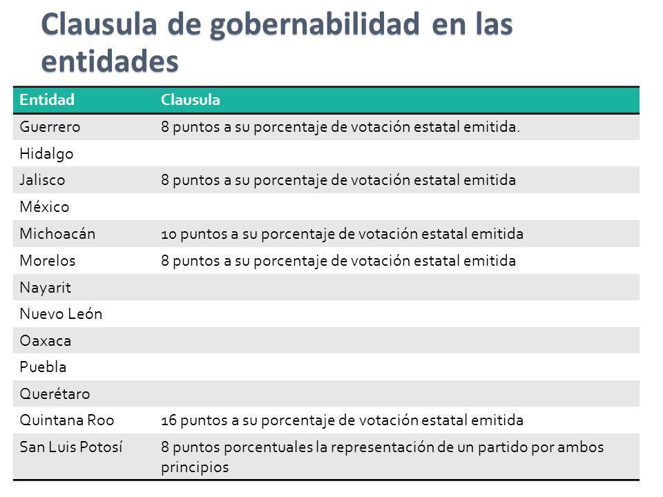 EntidadClausula Guerrero8 puntos a su porcentaje de votación estatal emitida. Hidalgo Jalisco8 puntos a su porcentaje de votación estatal emitida Méxi