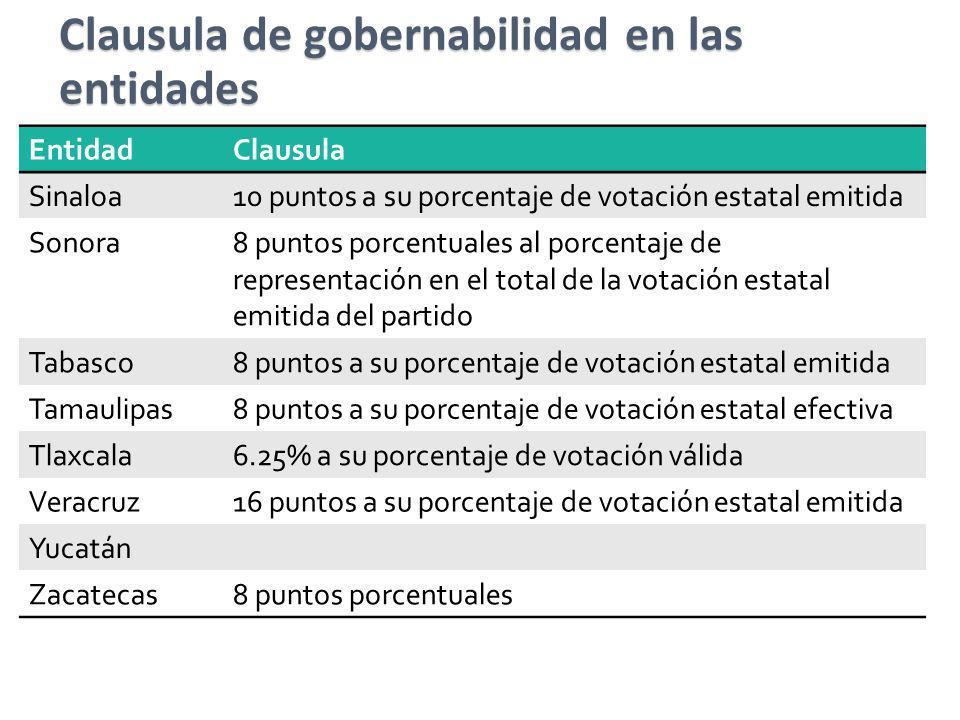 EntidadClausula Sinaloa10 puntos a su porcentaje de votación estatal emitida Sonora8 puntos porcentuales al porcentaje de representación en el total d