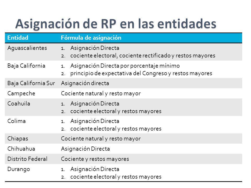 EntidadFórmula de asignación Aguascalientes1.Asignación Directa 2.cociente electoral, cociente rectificado y restos mayores Baja California1.Asignació