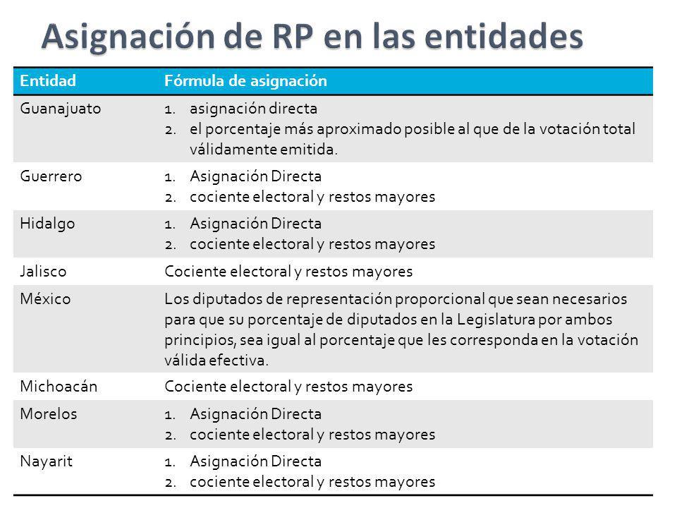 EntidadFórmula de asignación Guanajuato1.asignación directa 2.el porcentaje más aproximado posible al que de la votación total válidamente emitida. Gu