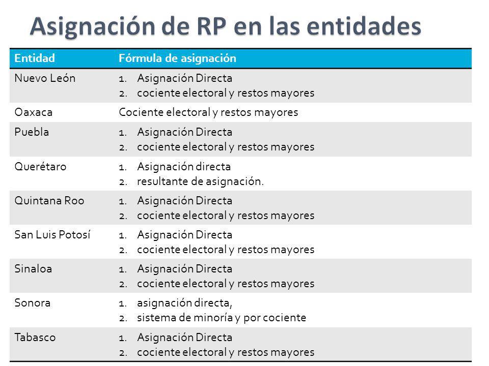EntidadFórmula de asignación Nuevo León1.Asignación Directa 2.cociente electoral y restos mayores OaxacaCociente electoral y restos mayores Puebla1.As