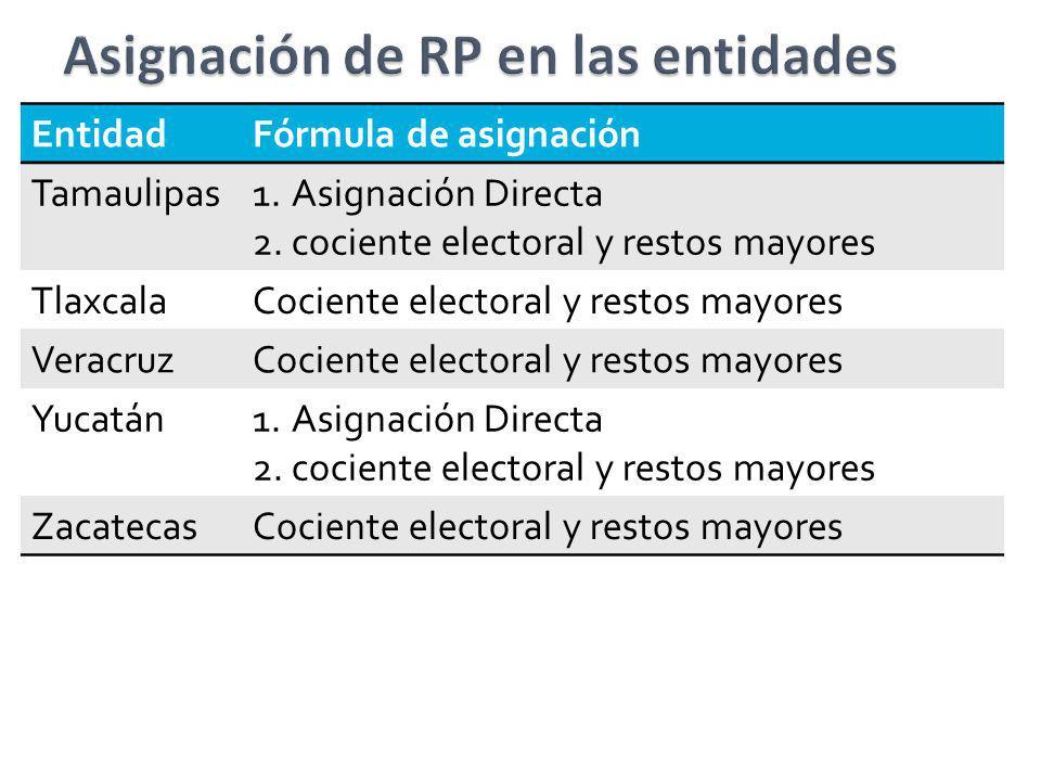 EntidadFórmula de asignación Tamaulipas1.Asignación Directa 2.cociente electoral y restos mayores TlaxcalaCociente electoral y restos mayores Veracruz